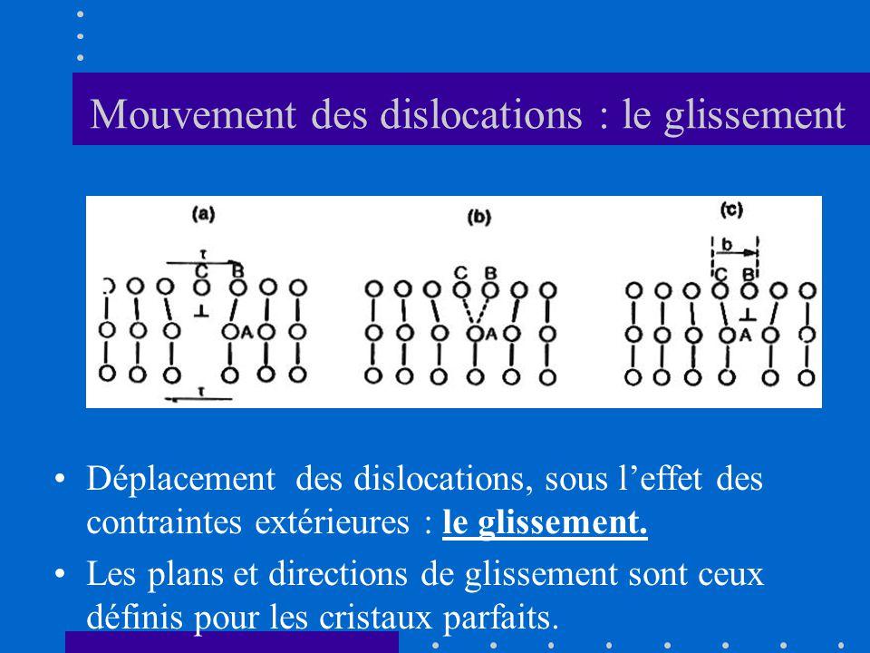 Mouvement des dislocations : le glissement •Déplacement des dislocations, sous l'effet des contraintes extérieures : le glissement. •Les plans et dire