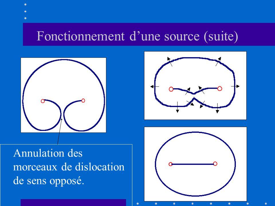 Fonctionnement d'une source (suite) Annulation des morceaux de dislocation de sens opposé.
