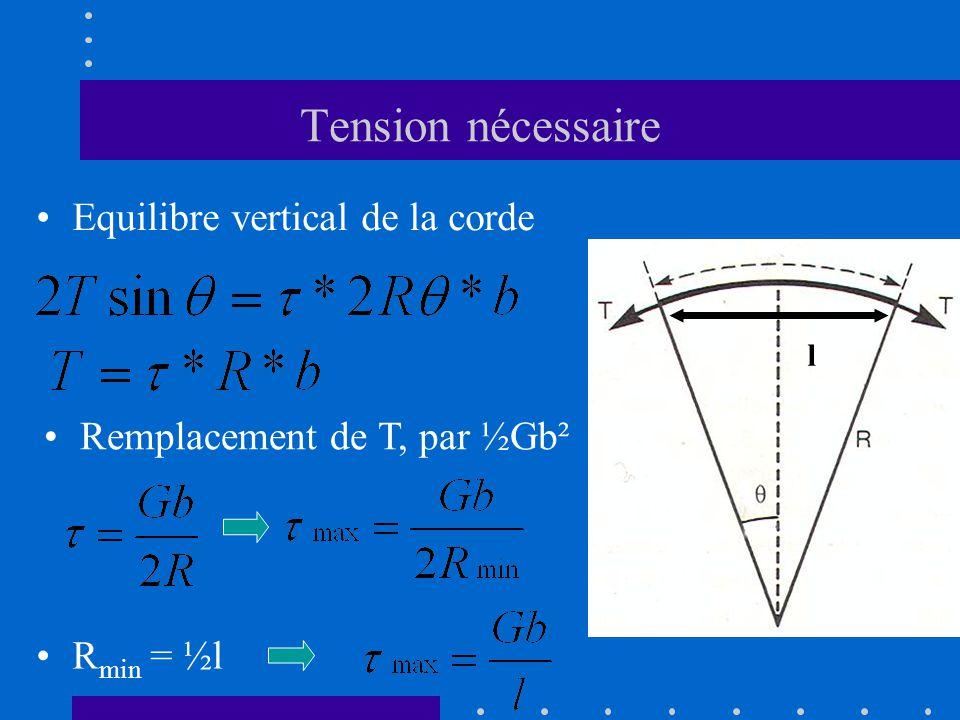 Tension nécessaire •Equilibre vertical de la corde •Remplacement de T, par ½Gb² •R min = ½l l