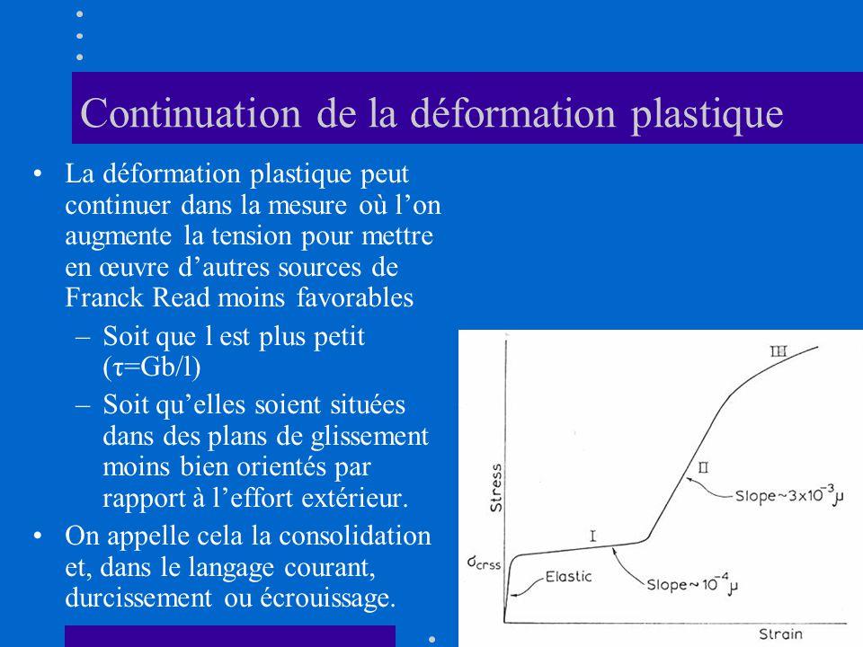 Continuation de la déformation plastique •La déformation plastique peut continuer dans la mesure où l'on augmente la tension pour mettre en œuvre d'au