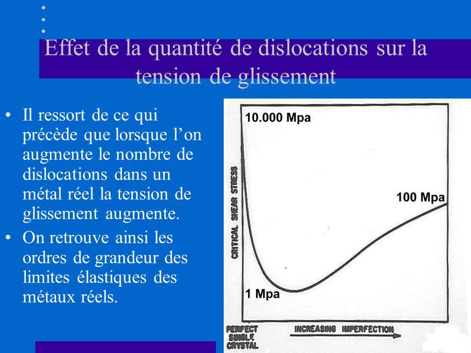 Effet de la quantité de dislocations sur la tension de glissement •Il ressort de ce qui précède que lorsque l'on augmente le nombre de dislocations da