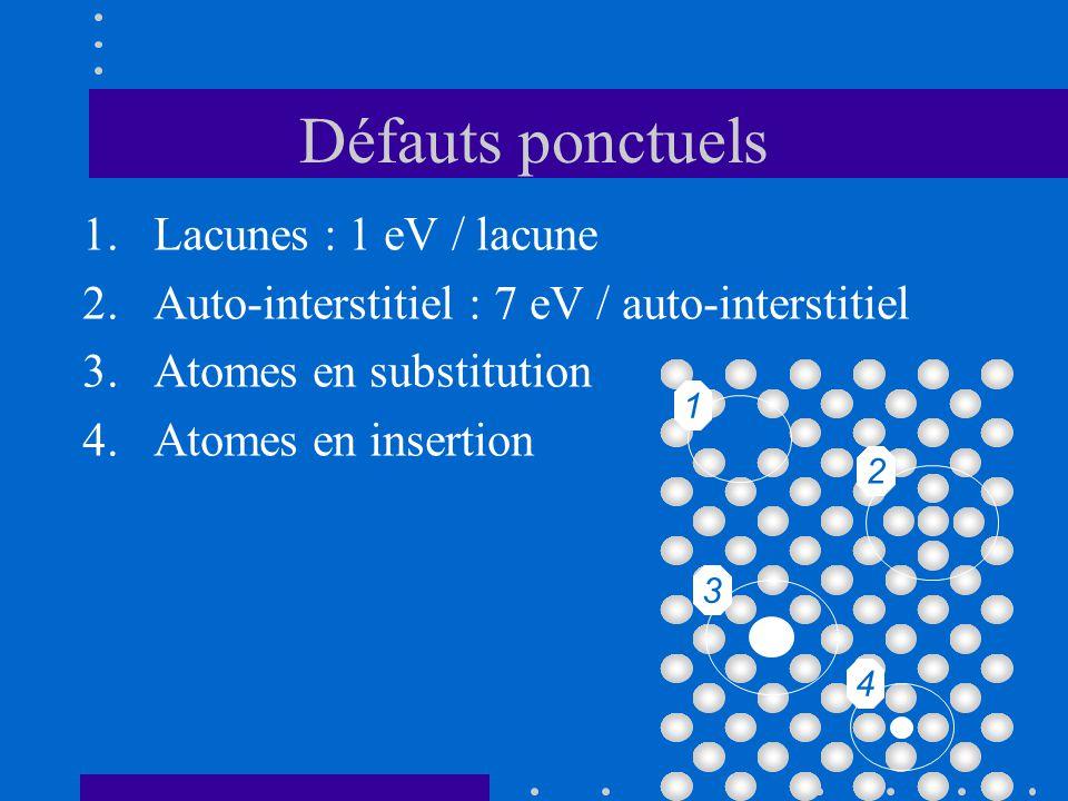Effet de la multiplication des dislocations La multiplication des dislocations conduit à des accumulations à certains endroits du métal.