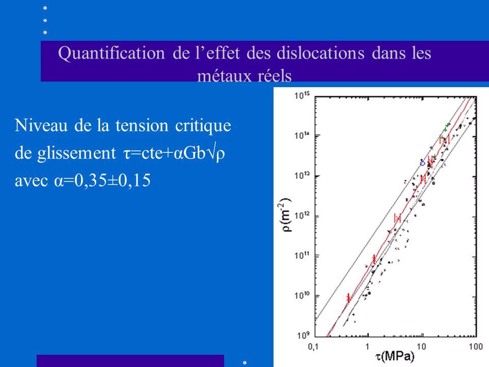 Quantification de l'effet des dislocations dans les métaux réels Niveau de la tension critique de glissement τ=cte+αGb  ρ avec α=0,35±0,15
