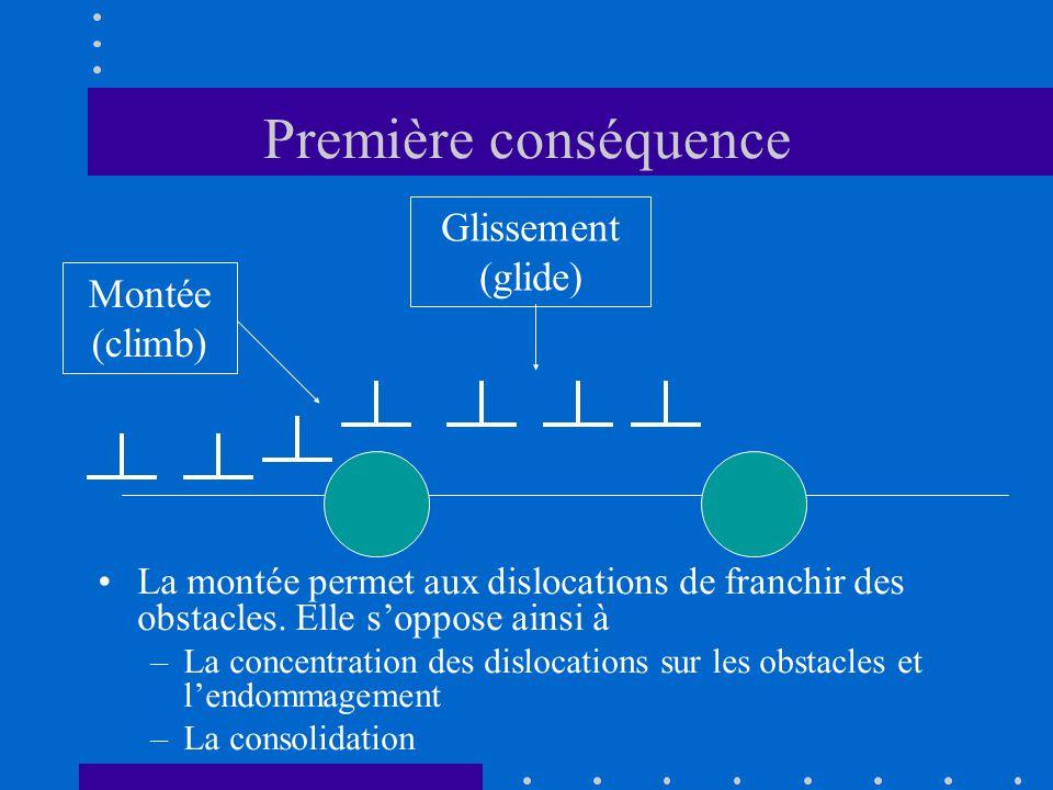 Première conséquence •La montée permet aux dislocations de franchir des obstacles. Elle s'oppose ainsi à –La concentration des dislocations sur les ob