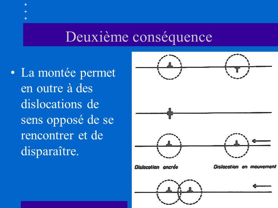 Deuxième conséquence •La montée permet en outre à des dislocations de sens opposé de se rencontrer et de disparaître.