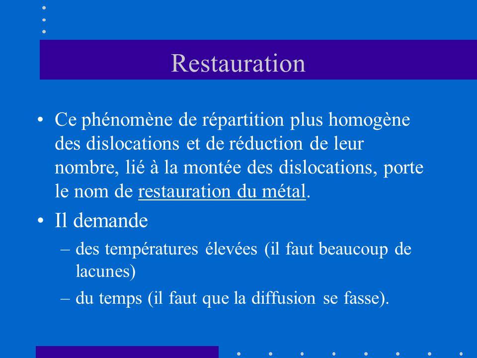 Restauration •Ce phénomène de répartition plus homogène des dislocations et de réduction de leur nombre, lié à la montée des dislocations, porte le no