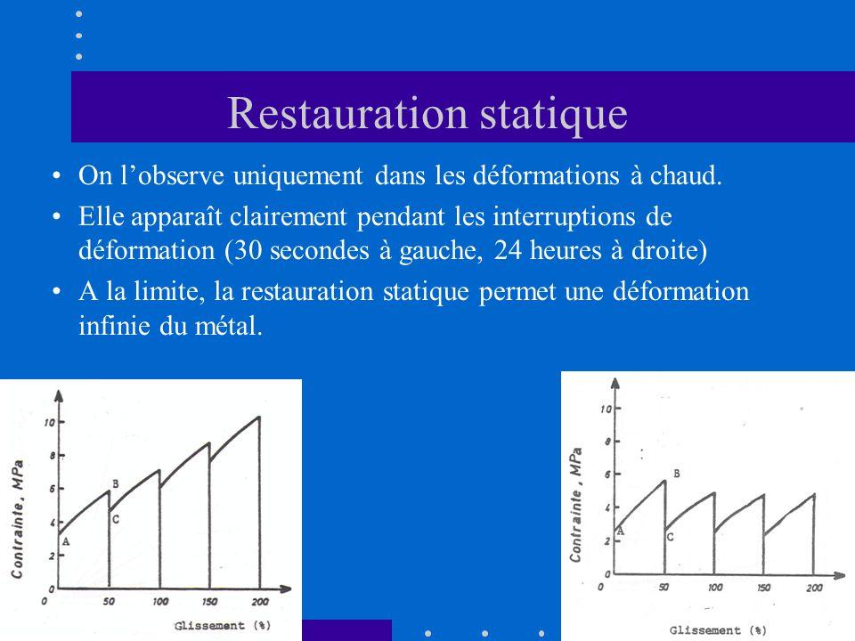 Restauration statique •On l'observe uniquement dans les déformations à chaud. •Elle apparaît clairement pendant les interruptions de déformation (30 s