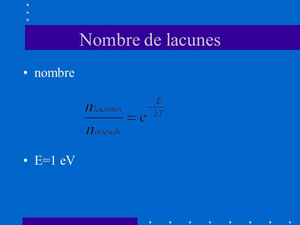 Nombre de lacunes •nombre •E=1 eV