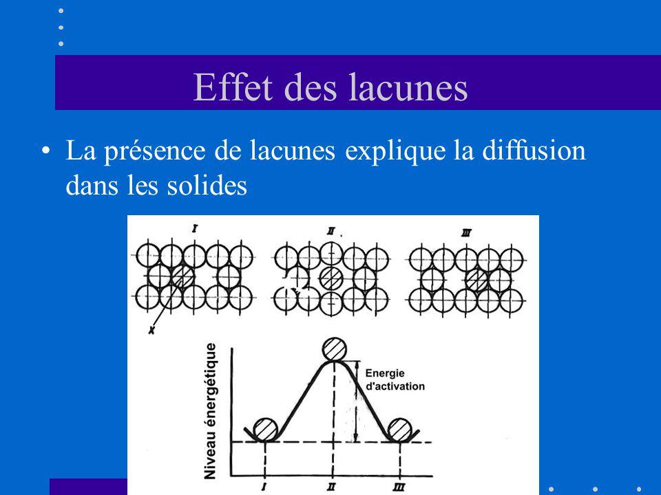 Modélisation de la diffusion •Lois de Fick, analogues aux lois de Fourier –Transfert de matière n au lieu de chaleur Q –Gradient de concentration au lieu de température •Un seul coefficient de diffusion en m²/s
