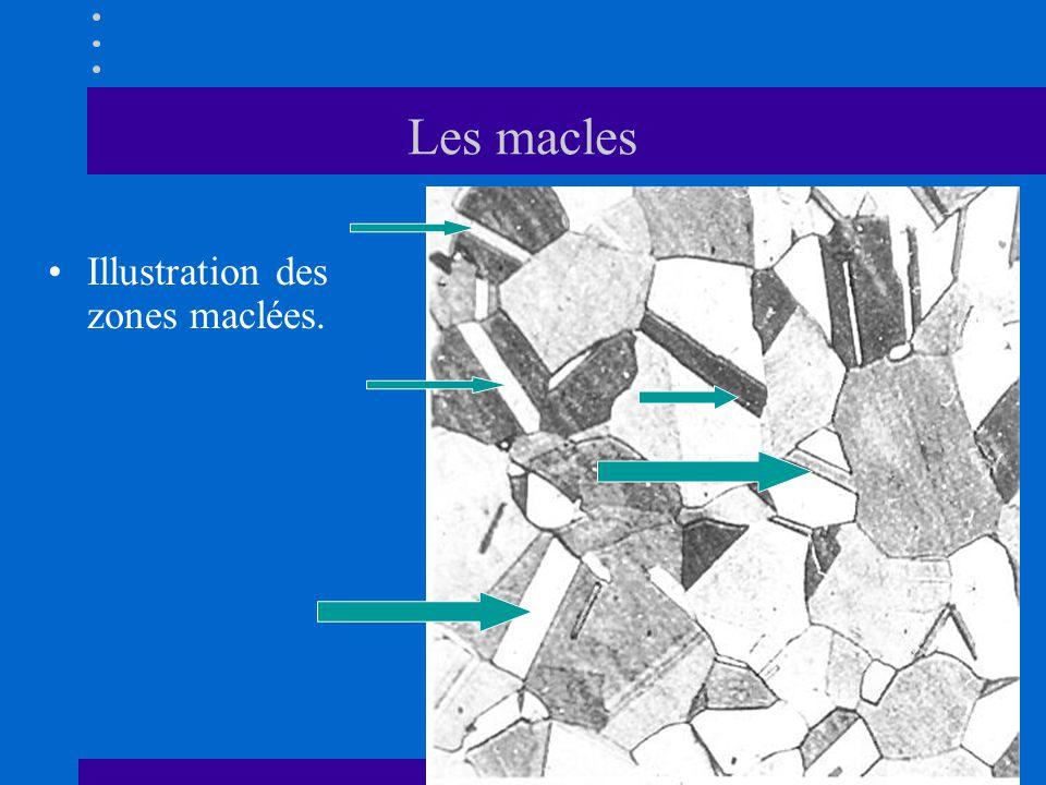 Les macles •Illustration des zones maclées.