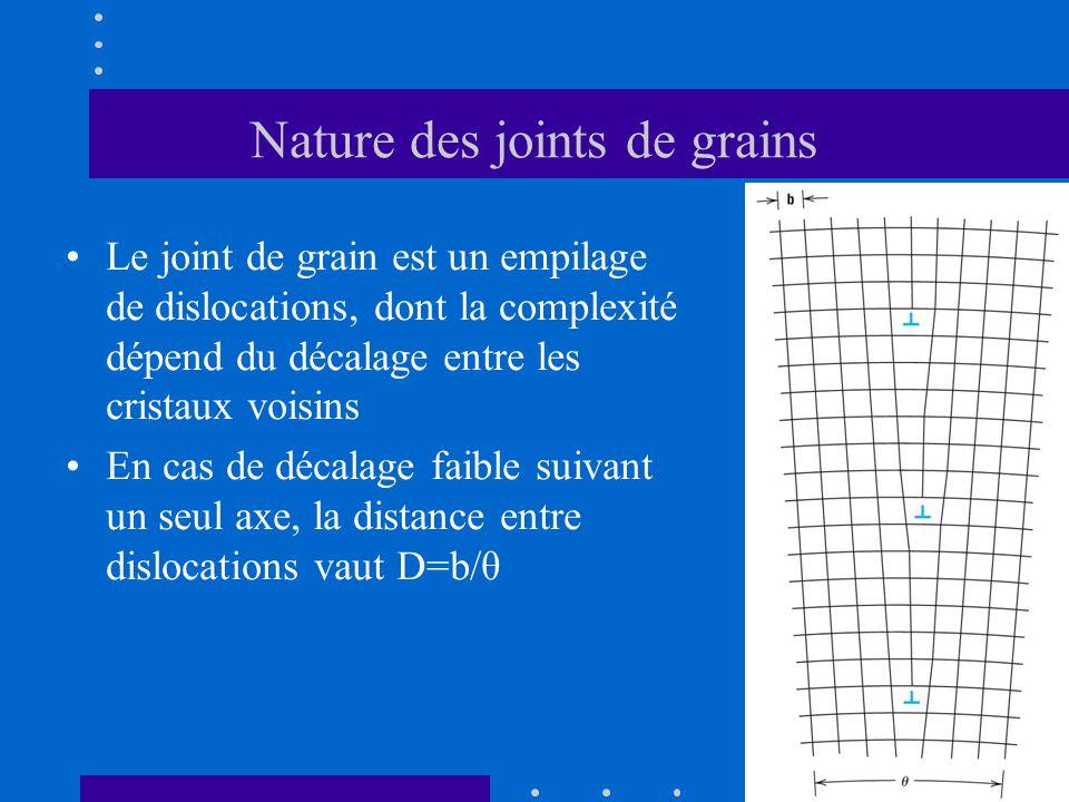 Nature des joints de grains •Le joint de grain est un empilage de dislocations, dont la complexité dépend du décalage entre les cristaux voisins •En c