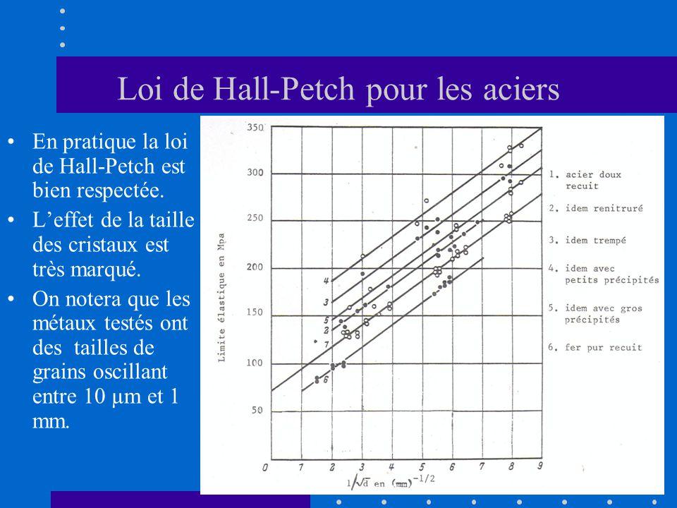 Loi de Hall-Petch pour les aciers •En pratique la loi de Hall-Petch est bien respectée. •L'effet de la taille des cristaux est très marqué. •On notera