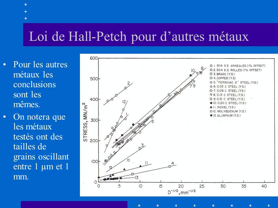 Loi de Hall-Petch pour d'autres métaux •Pour les autres métaux les conclusions sont les mêmes. •On notera que les métaux testés ont des tailles de gra