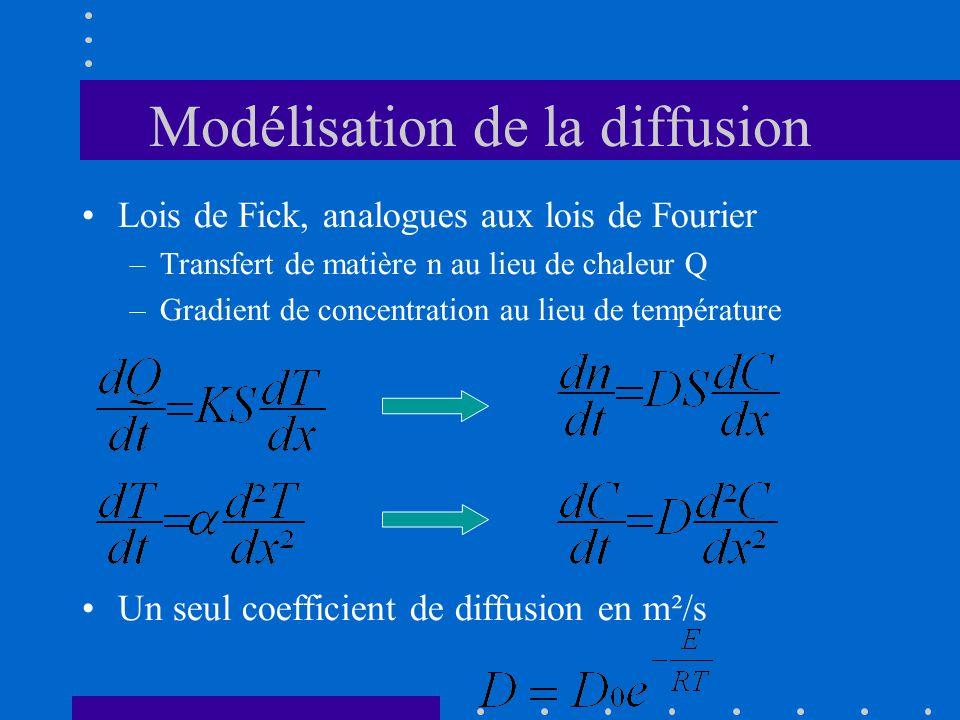 Modélisation de la diffusion •Lois de Fick, analogues aux lois de Fourier –Transfert de matière n au lieu de chaleur Q –Gradient de concentration au l