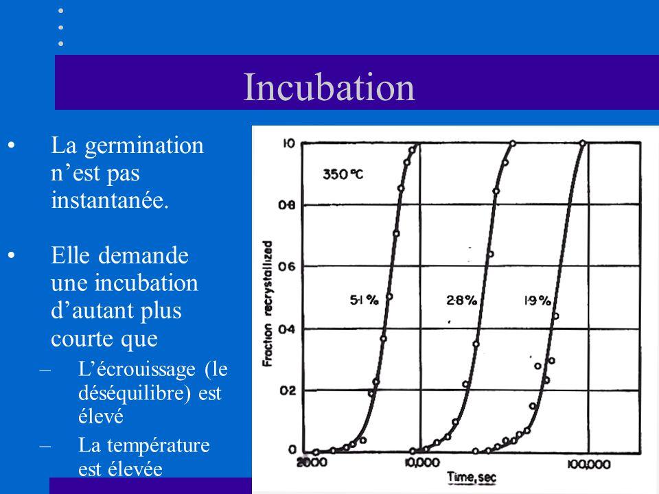 Incubation •La germination n'est pas instantanée. •Elle demande une incubation d'autant plus courte que –L'écrouissage (le déséquilibre) est élevé –La
