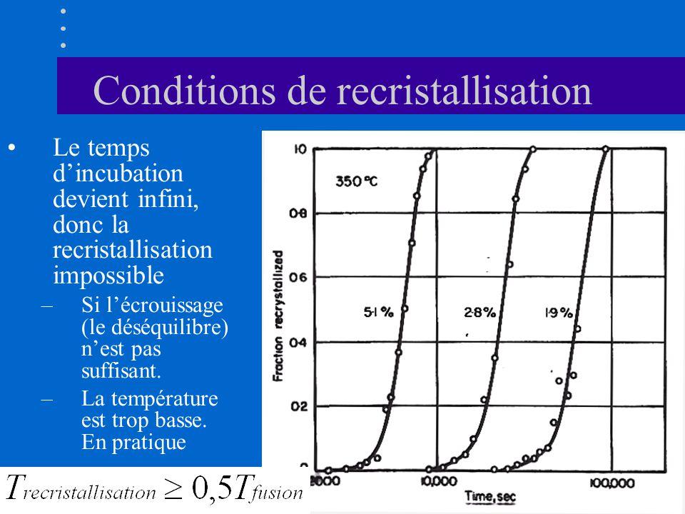 Conditions de recristallisation •Le temps d'incubation devient infini, donc la recristallisation impossible –Si l'écrouissage (le déséquilibre) n'est