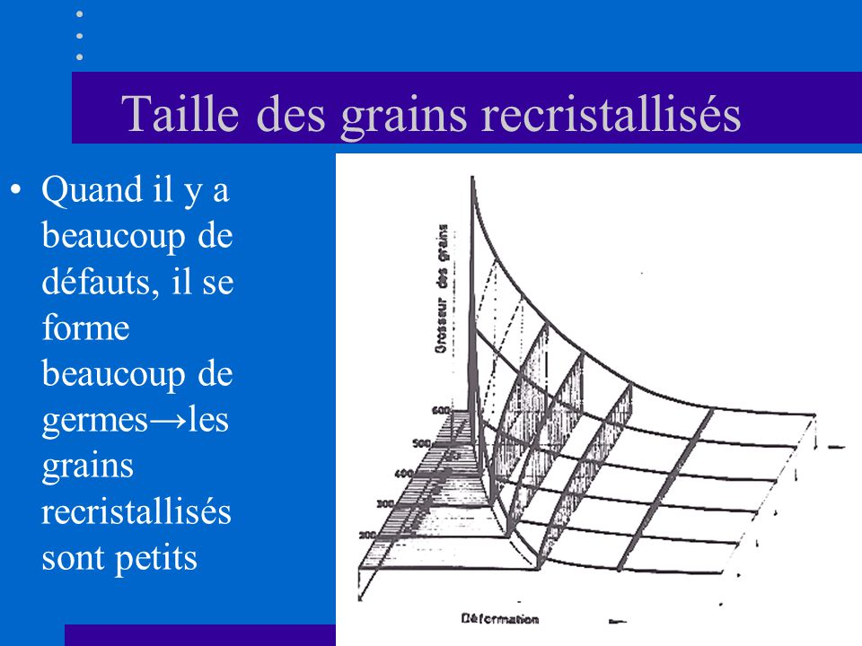 Taille des grains recristallisés •Quand il y a beaucoup de défauts, il se forme beaucoup de germes→les grains recristallisés sont petits