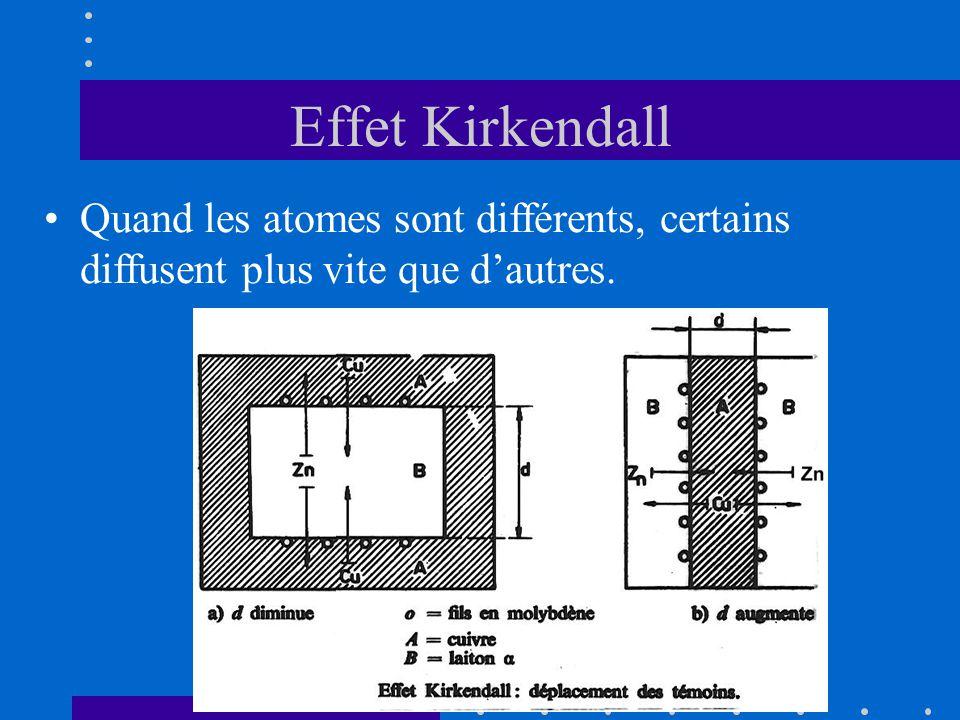 Effet Kirkendall •Quand les atomes sont différents, certains diffusent plus vite que d'autres.