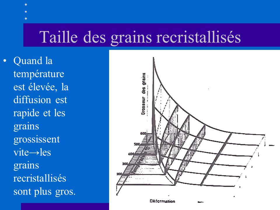 Taille des grains recristallisés •Quand la température est élevée, la diffusion est rapide et les grains grossissent vite→les grains recristallisés so