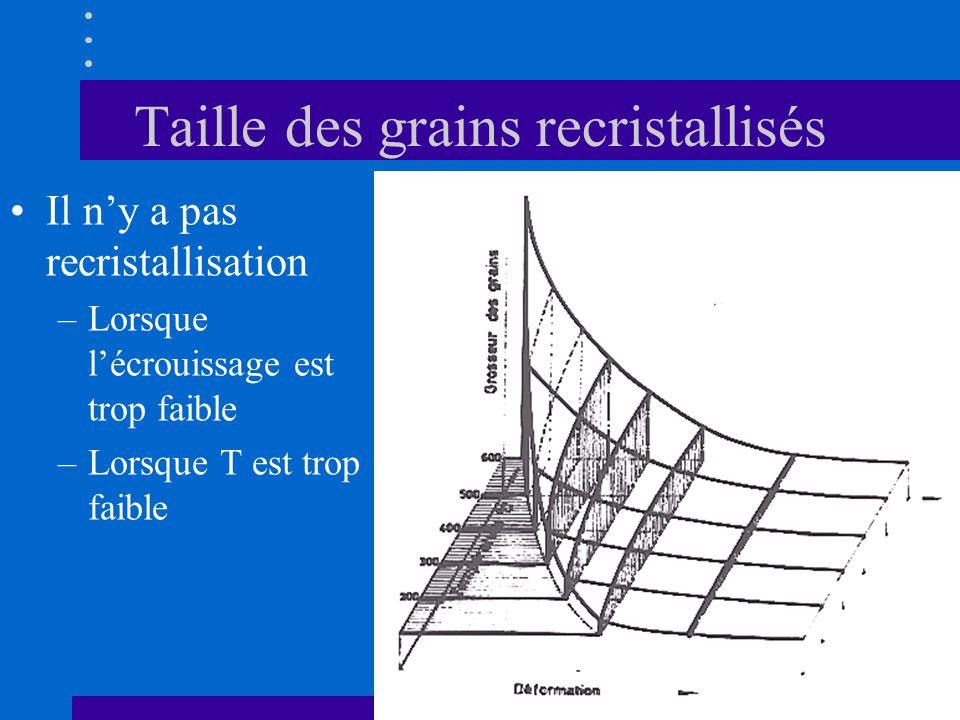Taille des grains recristallisés •Il n'y a pas recristallisation –Lorsque l'écrouissage est trop faible –Lorsque T est trop faible