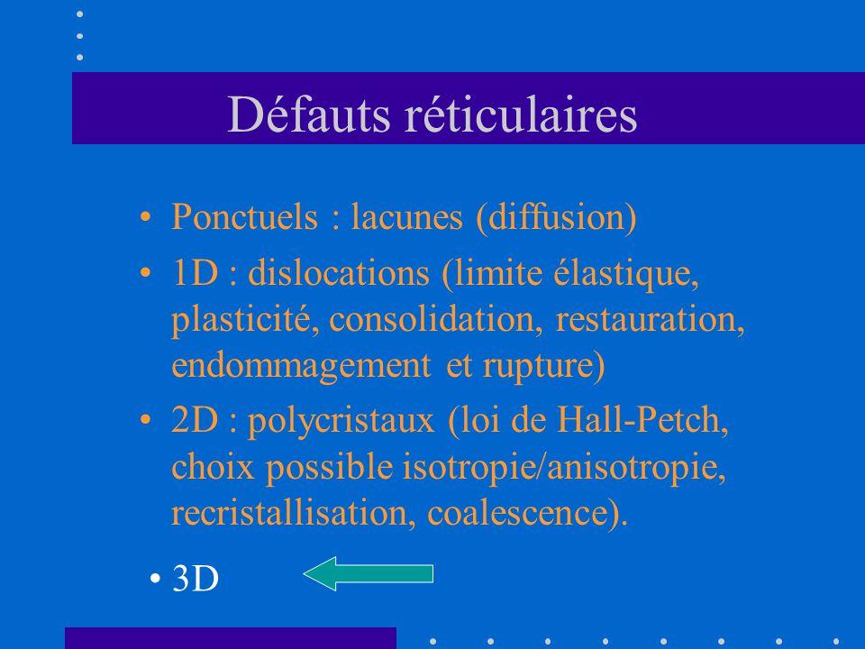 Défauts réticulaires •Ponctuels : lacunes (diffusion) •1D : dislocations (limite élastique, plasticité, consolidation, restauration, endommagement et