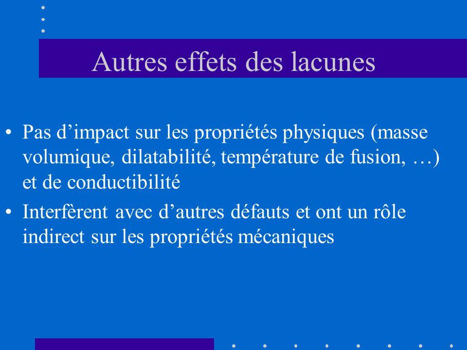 Autres effets des lacunes •Pas d'impact sur les propriétés physiques (masse volumique, dilatabilité, température de fusion, …) et de conductibilité •I