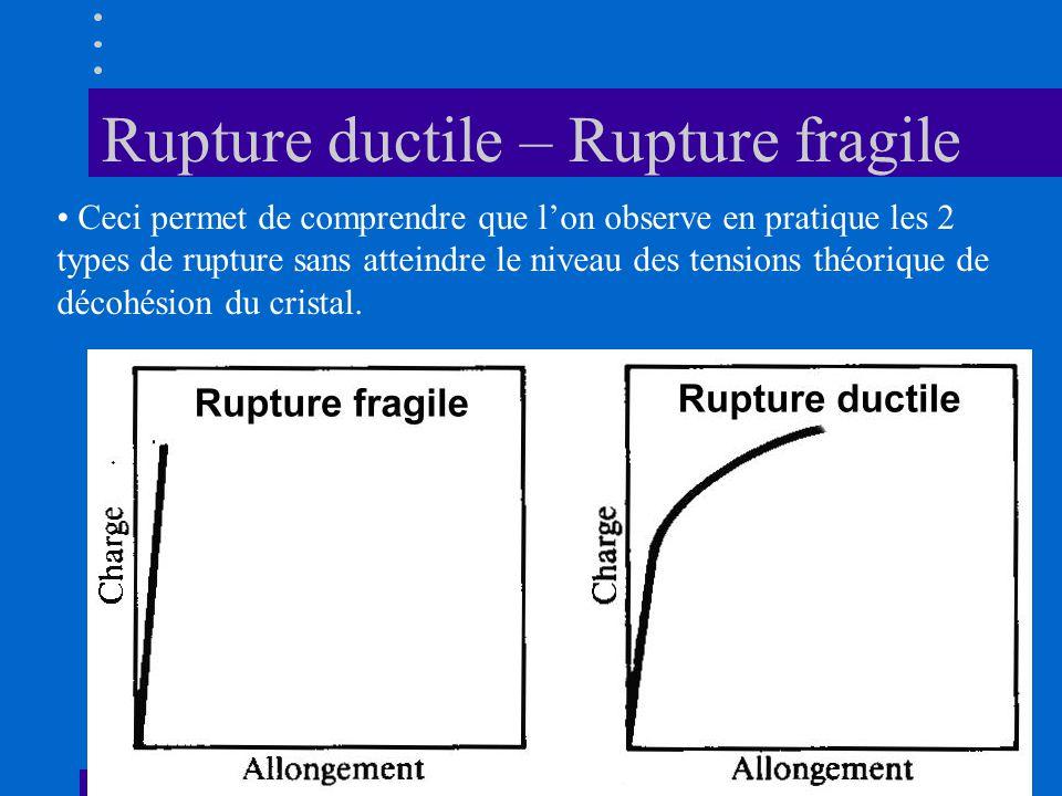 Rupture ductile – Rupture fragile • Ceci permet de comprendre que l'on observe en pratique les 2 types de rupture sans atteindre le niveau des tension