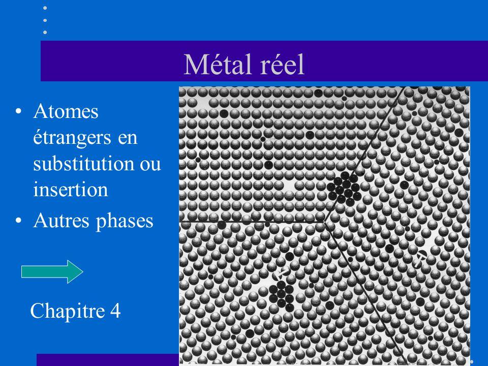 Métal réel •Atomes étrangers en substitution ou insertion •Autres phases Chapitre 4