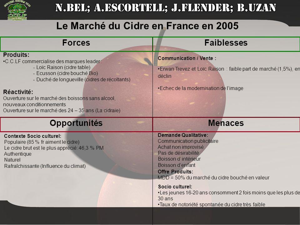 Opportunités ForcesFaiblesses Menaces Produits: •C.C.LF commercialise des marques leader : - Loïc Raison (cidre table) - Ecusson (cidre bouché Bio) -