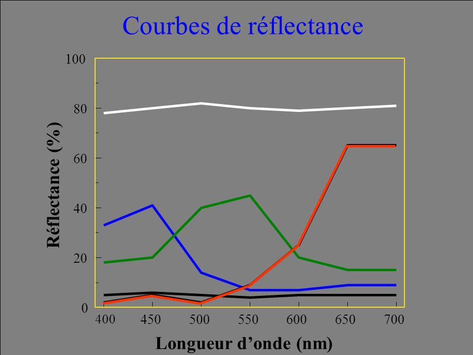 400 450500550600650700 0 20 40 60 80 100 Réflectance (%) Longueur d'onde (nm) Courbes de réflectance