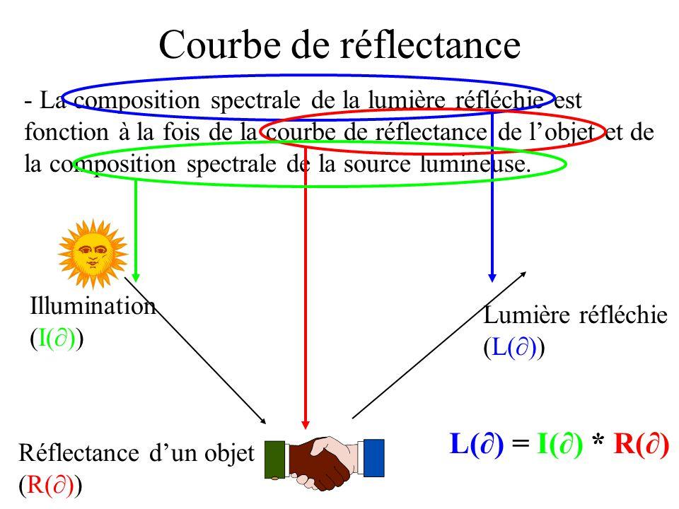 Courbe de réflectance - La composition spectrale de la lumière réfléchie est fonction à la fois de la courbe de réflectance de l'objet et de la composition spectrale de la source lumineuse.