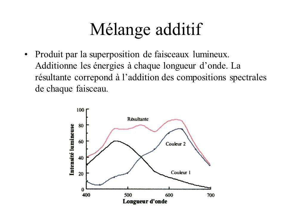 Mélange additif •Produit par la superposition de faisceaux lumineux. Additionne les énergies à chaque longueur d'onde. La résultante correpond à l'add