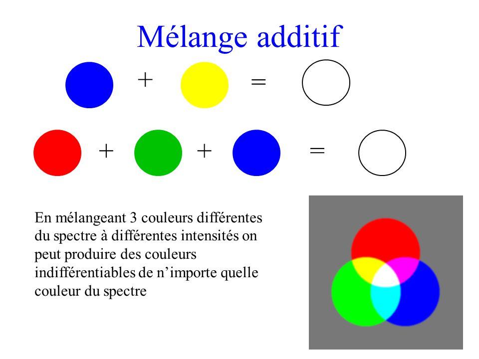 + = Mélange additif + = + En mélangeant 3 couleurs différentes du spectre à différentes intensités on peut produire des couleurs indifférentiables de n'importe quelle couleur du spectre