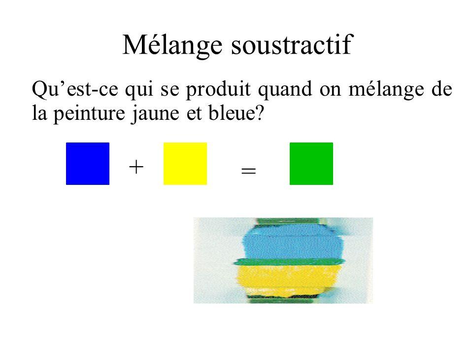 Qu'est-ce qui se produit quand on mélange de la peinture jaune et bleue? + = Mélange soustractif