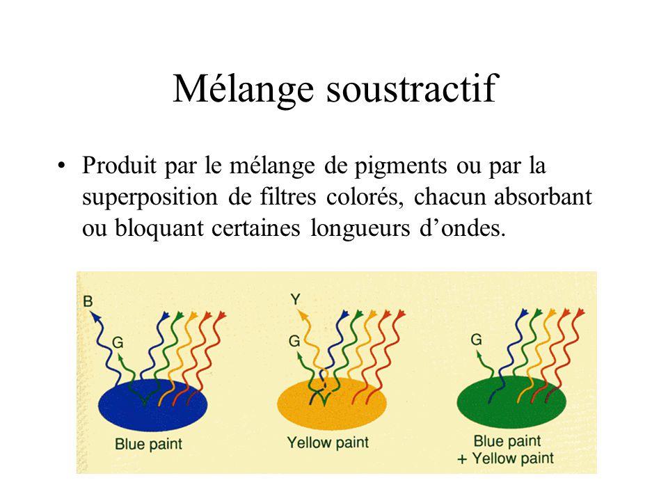 •Produit par le mélange de pigments ou par la superposition de filtres colorés, chacun absorbant ou bloquant certaines longueurs d'ondes.