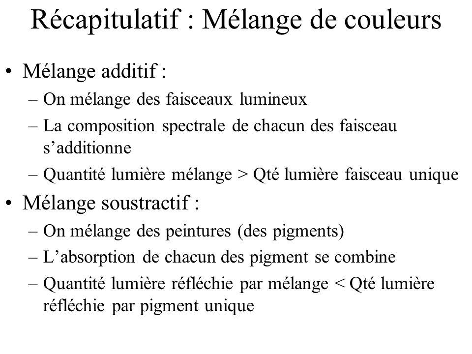 Récapitulatif : Mélange de couleurs •Mélange additif : –On mélange des faisceaux lumineux –La composition spectrale de chacun des faisceau s'additionn