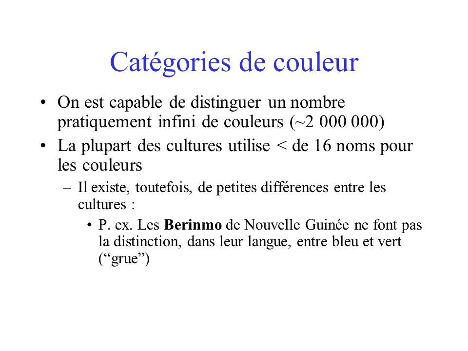 Catégories de couleur •On est capable de distinguer un nombre pratiquement infini de couleurs (~2 000 000) •La plupart des cultures utilise < de 16 noms pour les couleurs –Il existe, toutefois, de petites différences entre les cultures : •P.