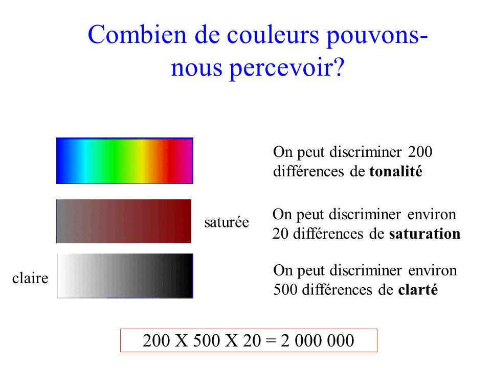 On peut discriminer 200 différences de tonalité On peut discriminer environ 500 différences de clarté On peut discriminer environ 20 différences de saturation 200 X 500 X 20 = 2 000 000 Combien de couleurs pouvons- nous percevoir.