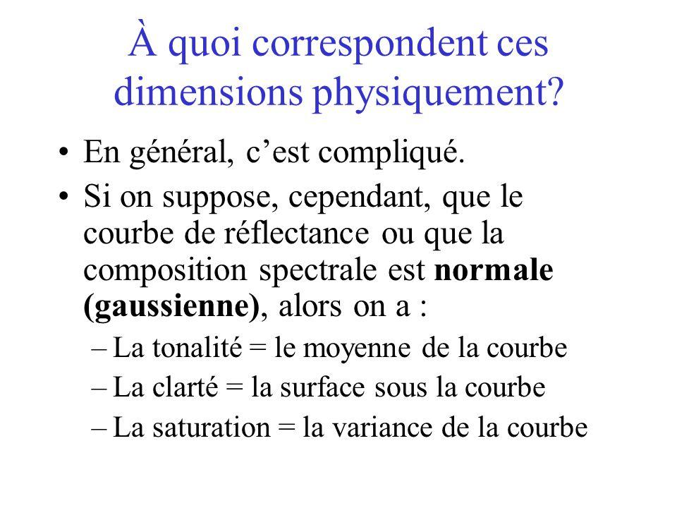 À quoi correspondent ces dimensions physiquement? •En général, c'est compliqué. •Si on suppose, cependant, que le courbe de réflectance ou que la comp