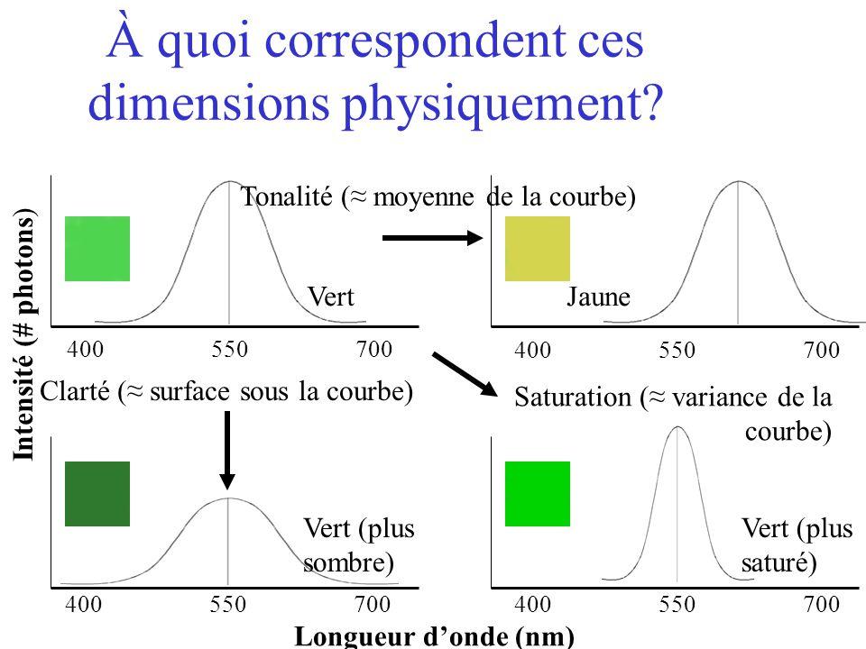 À quoi correspondent ces dimensions physiquement? Intensité (# photons) Longueur d'onde (nm) 400 550 700 Tonalité (≈ moyenne de la courbe) Clarté (≈ s
