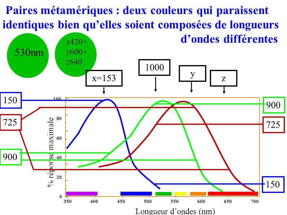 Paires métamériques : deux couleurs qui paraissent identiques bien qu'elles soient composées de longueurs d'ondes différentes 530nm x420+ y600+ z640 350400450500550600650700 0 20 40 60 80 100 % réponse maximale Longueur d'ondes (nm) 1000 900 725 150 x=153 900 725 y z