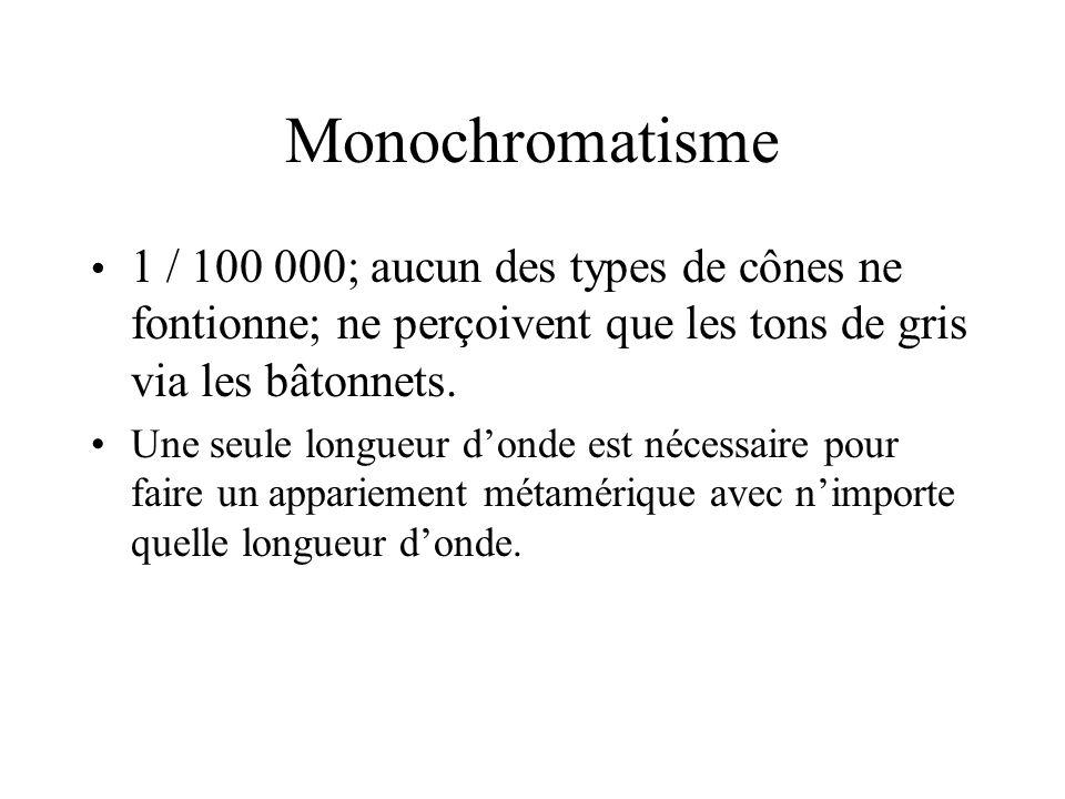 Monochromatisme • 1 / 100 000; aucun des types de cônes ne fontionne; ne perçoivent que les tons de gris via les bâtonnets.
