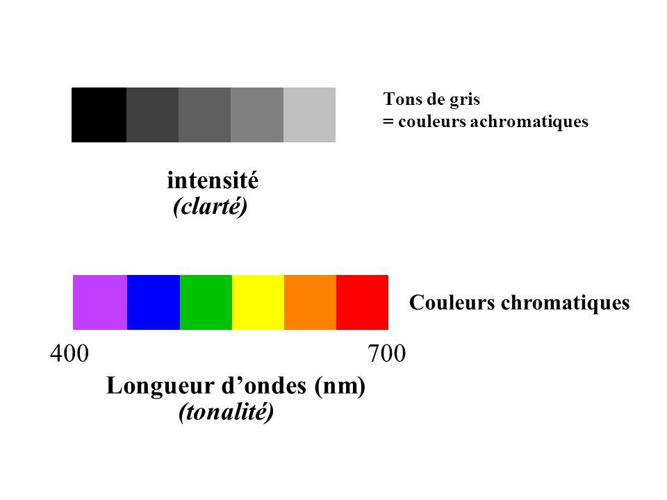 Tons de gris = couleurs achromatiques Couleurs chromatiques intensité Longueur d'ondes (nm) 400700 (tonalité) (clarté)