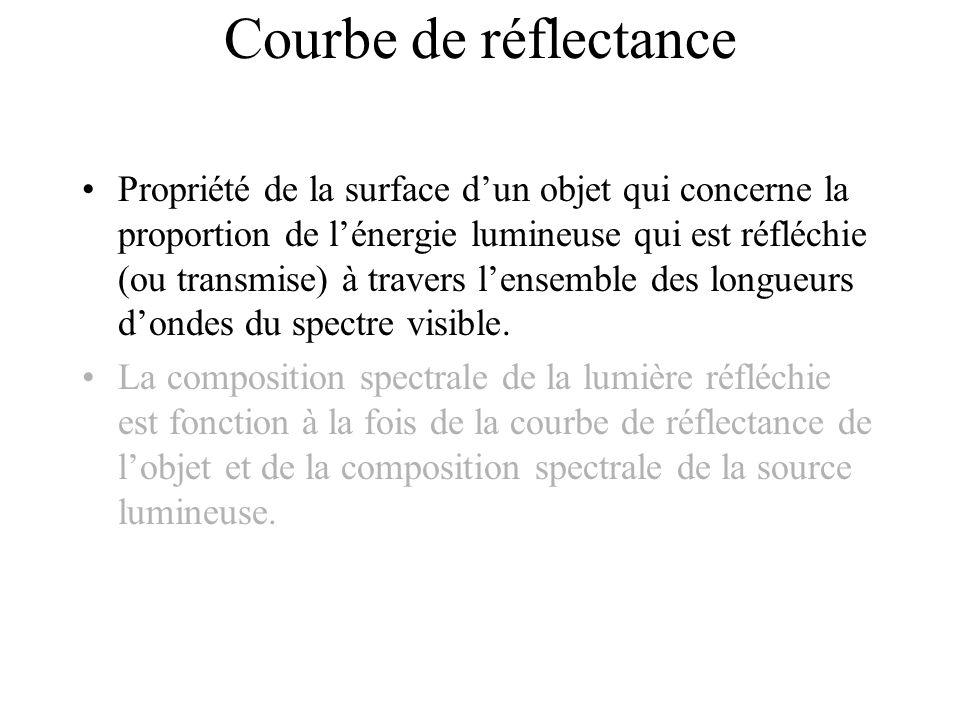 Courbe de réflectance •Propriété de la surface d'un objet qui concerne la proportion de l'énergie lumineuse qui est réfléchie (ou transmise) à travers l'ensemble des longueurs d'ondes du spectre visible.