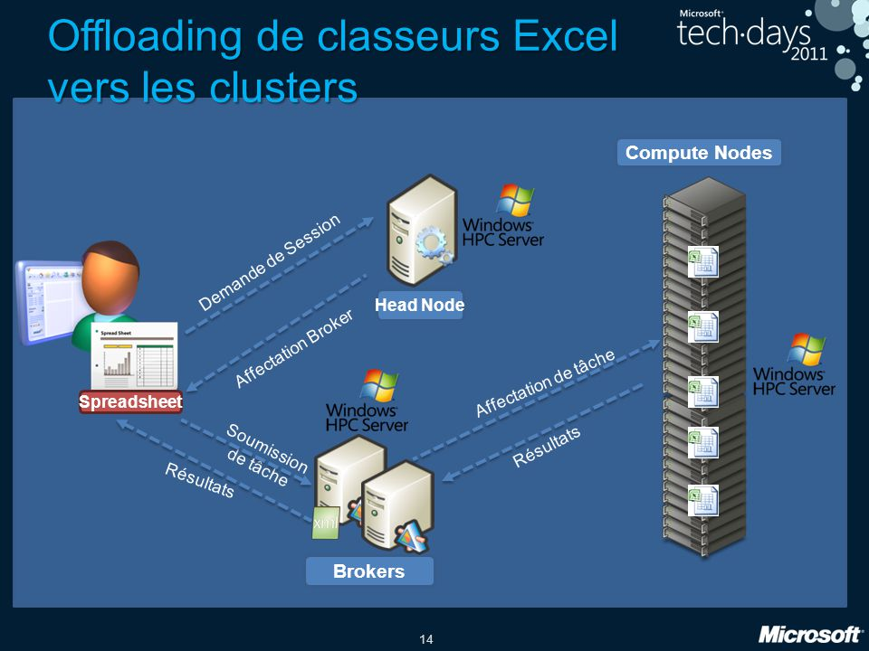 14 Offloading de classeurs Excel vers les clusters Compute Nodes Spreadsheet Head Node Brokers Demande de Session Affectation Broker Soumission de tâc