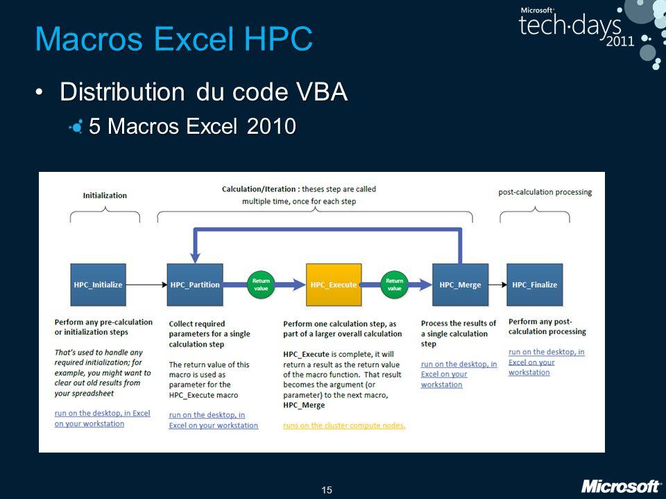 15 Macros Excel HPC •Distribution du code VBA 5 Macros Excel 2010