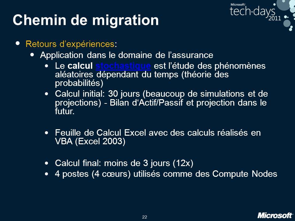 22 Chemin de migration • Retours d'expériences: • Application dans le domaine de l'assurance • Le calcul stochastique est l'étude des phénomènes aléat