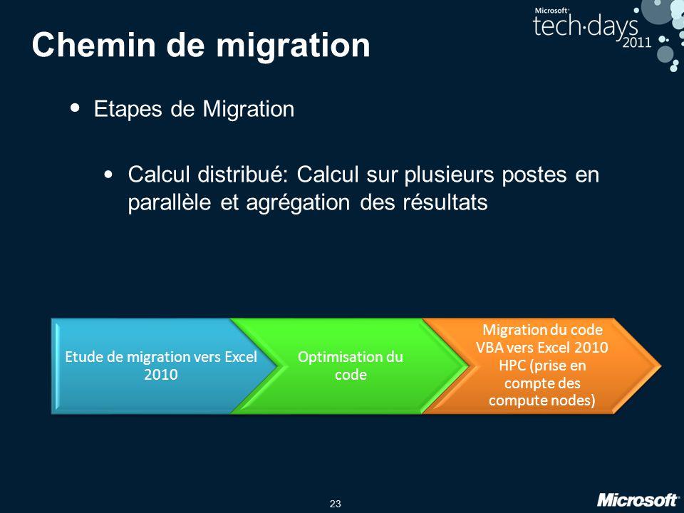 23 Etude de migration vers Excel 2010 Optimisation du code Migration du code VBA vers Excel 2010 HPC (prise en compte des compute nodes) Chemin de mig