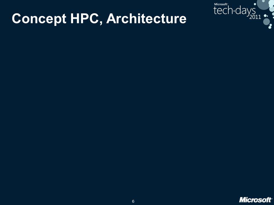 7 Bibliothèques de distribution Outils pour utiliser tous ces ressources de calculs - MS-MPI - SOA Composantes de HPC ServerOrdonnanceur Gérer les ressources de calculs des machines du cluster pour les utilisateurs Administration Administrer/surveiller les machines du cluster