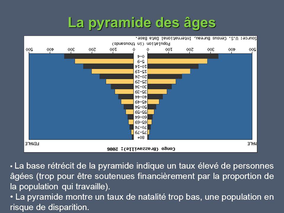 La pyramide des âges • La base rétrécit de la pyramide indique un taux élevé de personnes âgées (trop pour être soutenues financièrement par la propor